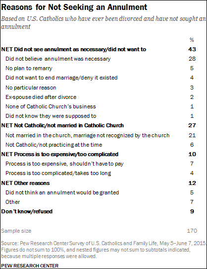 Annulment 100 Questions and Answers for Catholics