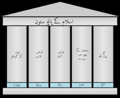 FIVE PILLARS OF ISLAM, MUSLIM DUTIES AND MORALITY | Facts