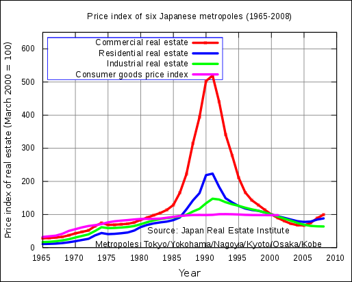 japan recession essay The recession of 2008 is also called the 'great recession', said to have begun in december 2007, and took a turn for the worse in september 2008, and it was a severe economic problem expanded globally this recession affected the world economy, and is said to have been the worst financial disaster since the great depression.