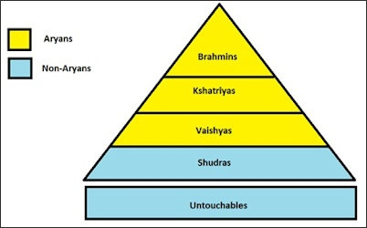 CASTE SYSTEM, HINDUISM AND THEIR HISTORY | Facts and Details
