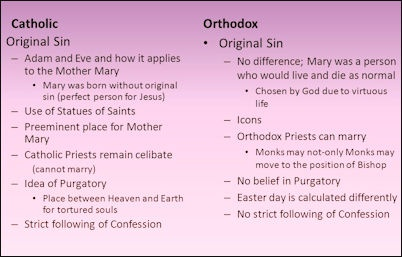 ORTHODOX CHRISTIANITY: BELIEFS, SACRAMENTS AND FUNERALS