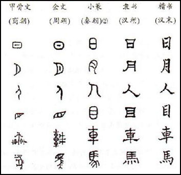 History Of Writing In China Facts And Details