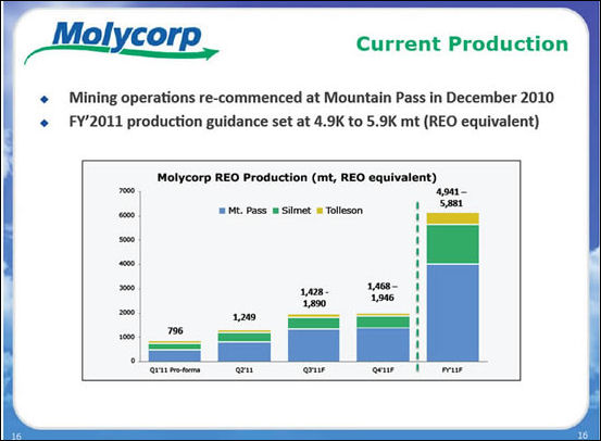 20111201-Molycorp SLIDE_MCP_Current_Production_2011.jpg