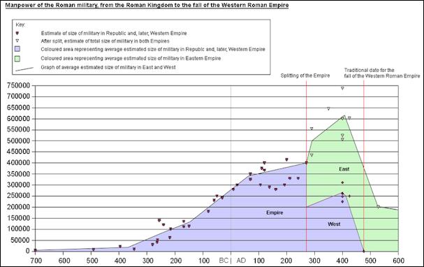 20120224-778px-Roman-military-size-plot.png
