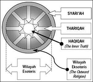 20120510-Syariah-thariqah-hakikah2.jpg