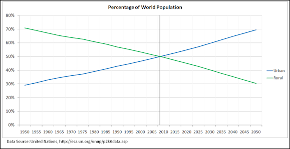 20120513-800px-Percentage_of_World_Population_Urban_Rural.PNG