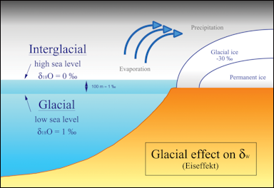 20120530-800px-Glacial_effect_hg.png