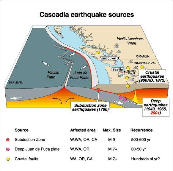 20120530-Cascadia_earthquake_sources.png