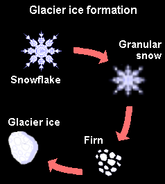20120530-Glacial_ice_formation_LMB.png