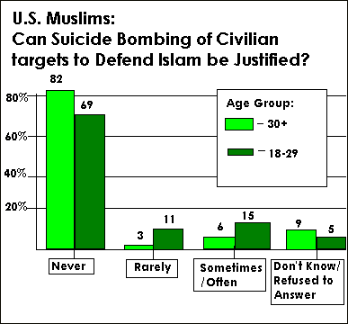 20120709-US Muslim opinions on suicide bombing.png