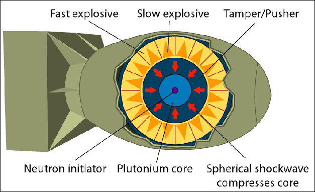 20120710-Implosion_Nuclear_weapon.png