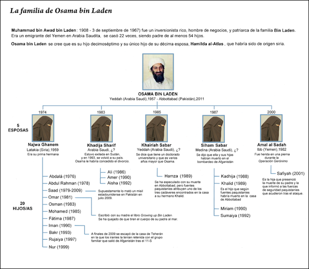 Saudi Arabia Royal Family Tree http://factsanddetails.com/world.php?itemid=2359