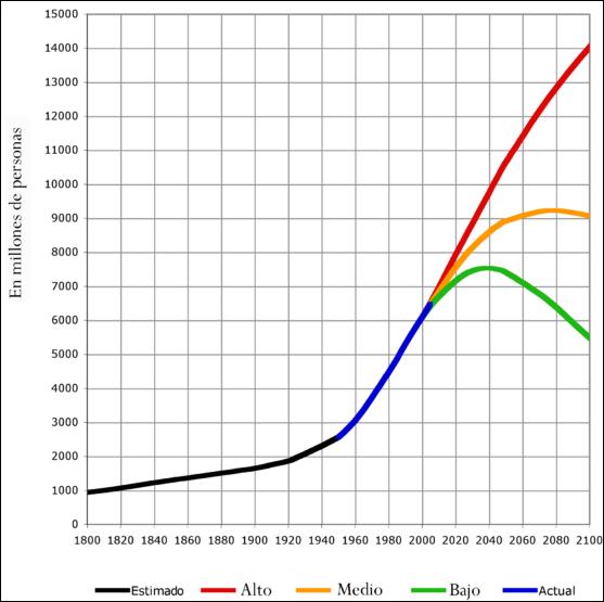 20120512-588px-World-Population-1800-2100-es.png