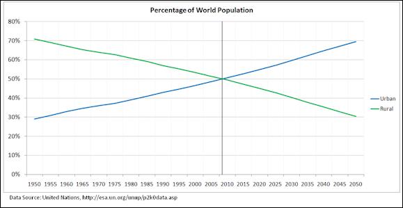 20120512-800px-Percentage_of_World_Population_Urban_Rural.PNG