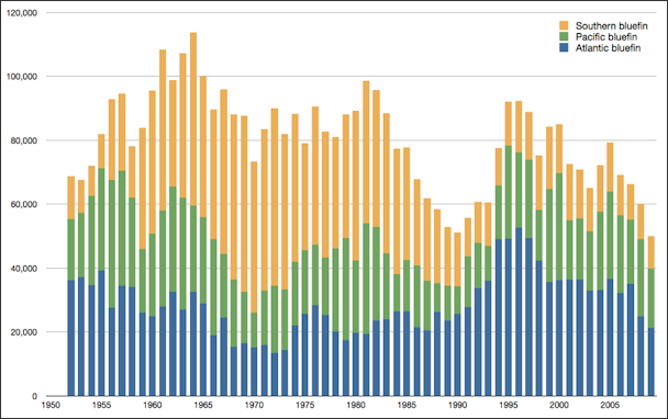 20120521-800px-Fisheries_global_capture_of_bluefin_tuna_species_from_1950.png