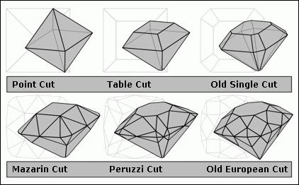 20120530-Diamond_cut_history.png