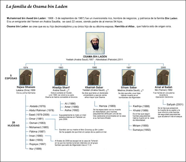 20120711-688px-Bin_Laden_Family_tree_(es).png